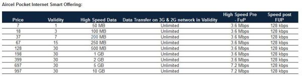 aircel-new-3g-plans