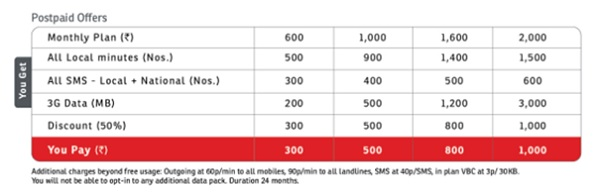 Airtel-iPhone-5-Postpaid-Plans