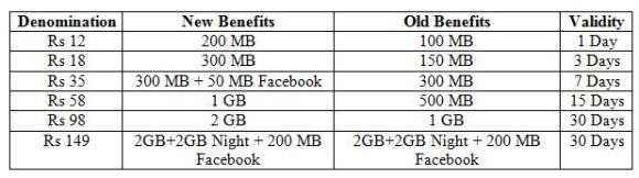 airtel-data-double-1