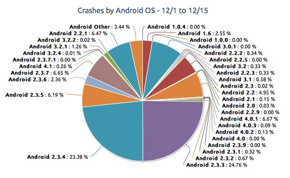 Android-Crashes