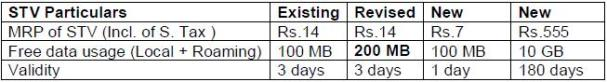 bsnl-gprs-packs-aug-10