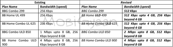 BB-Plan-Speed-upgrade-1-2-12