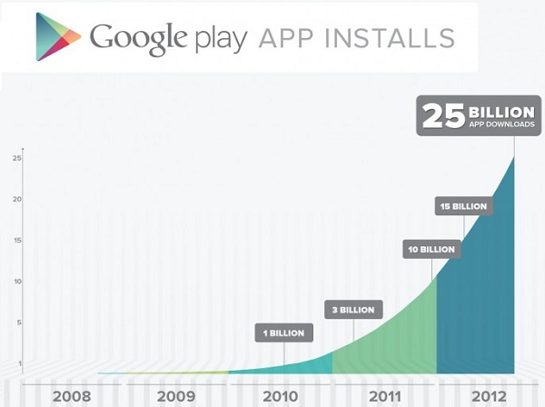 Google-Play-25-Billion-App