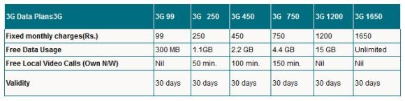 mtnl-mumbai-3g-plans-post