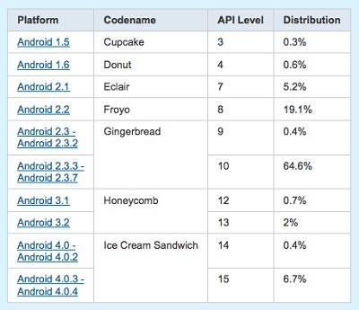 Android-OS-Share-0206-Chart