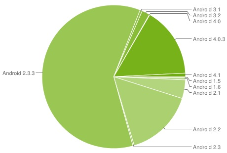 Android-OS-Share-August-Pie