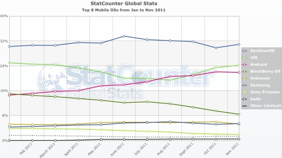 StatCounter-mobile_os-symbian-2011