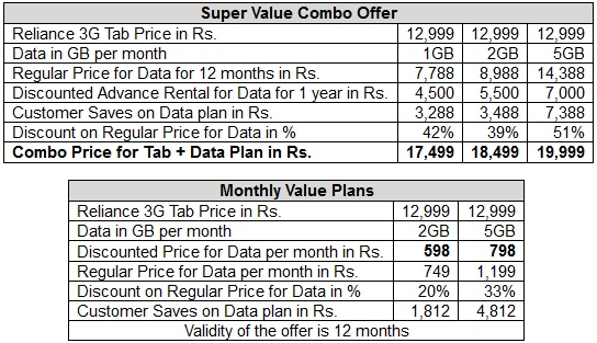 Reliance-3G-Tab-data-tariff-plan