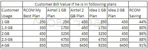reliance-3g-plan-comparison-5-12