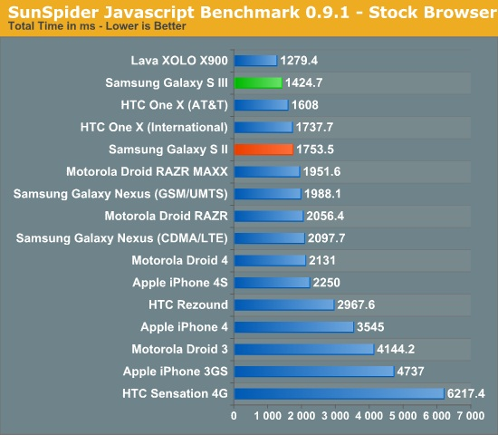 galaxy-s-iii-benchmark-1