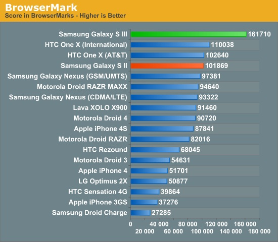 galaxy-s-iii-benchmark-2