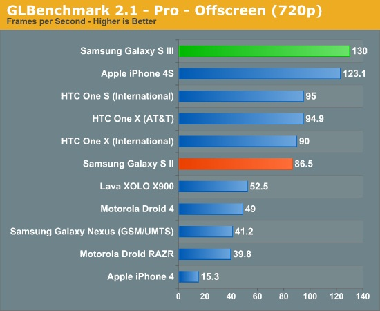 galaxy-s-iii-benchmark-4