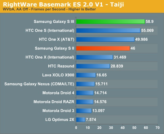 galaxy-s-iii-benchmark-5