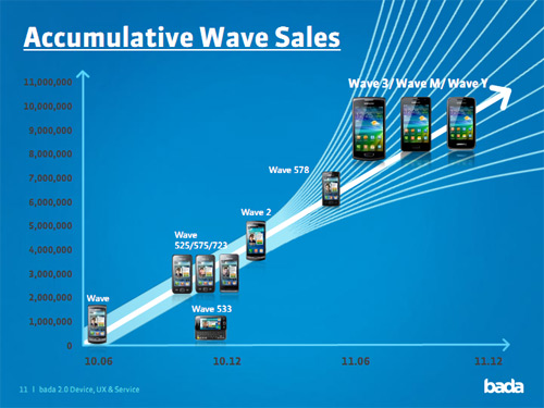 wave-10million sales