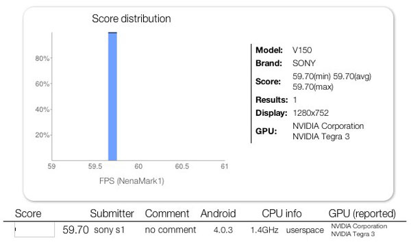 Sony-Tablet-V150-Benchmark