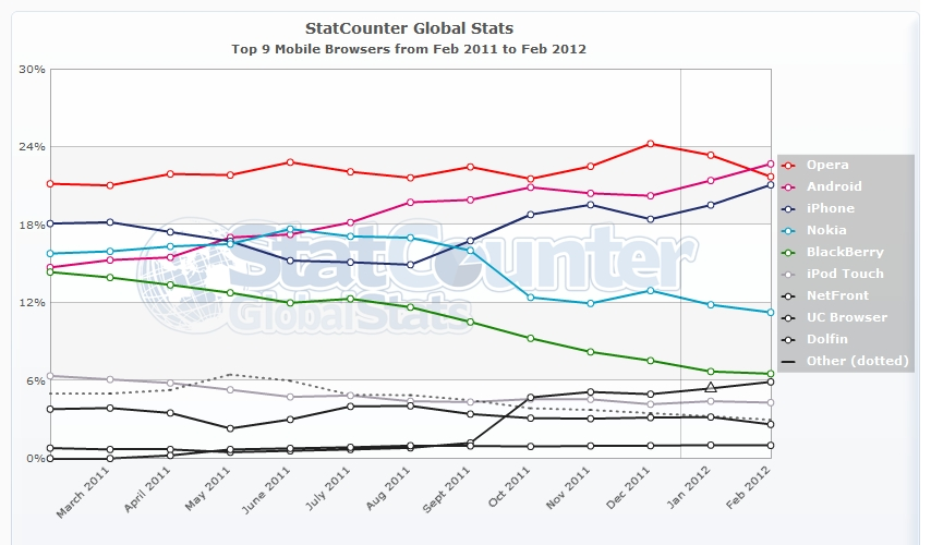 StatCounter-mobile browser-ww-monthly-201102-201202