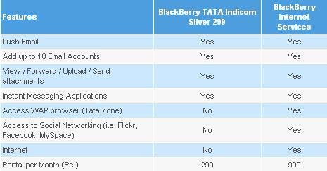 tata-blacberry-features