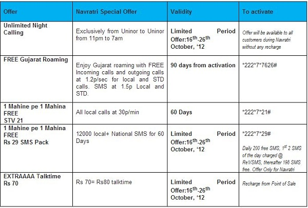 Uninor-Navratri-Offers