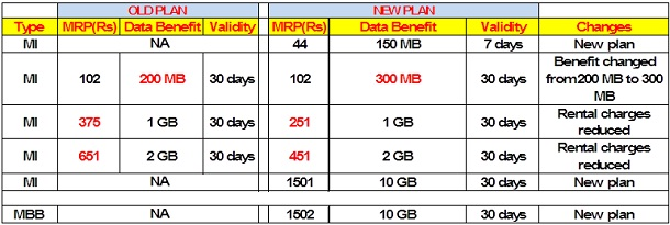 vodafone-new-3g-plans-5-12