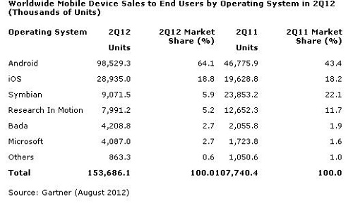 Windows-Phone-Sales-Q2-2012