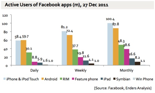 Facebook Mobile Userbase
