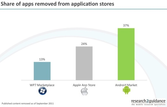 Share-of-apps-removed-from-application-stores
