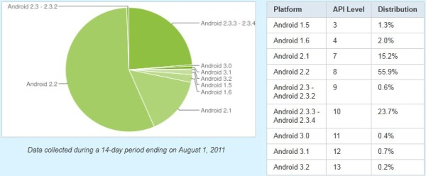 android_distribution_1