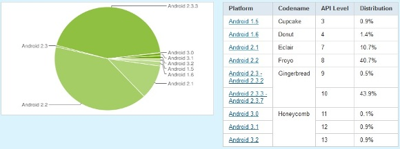 android_statistics_sept-oct