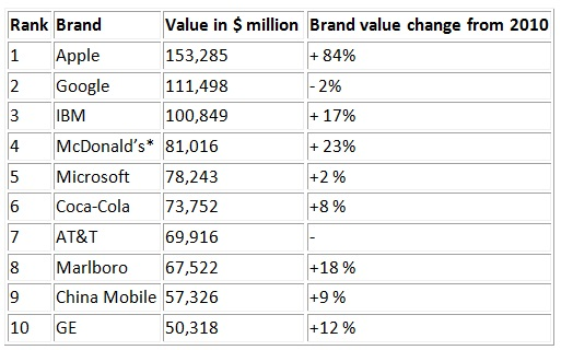 brand_value_table