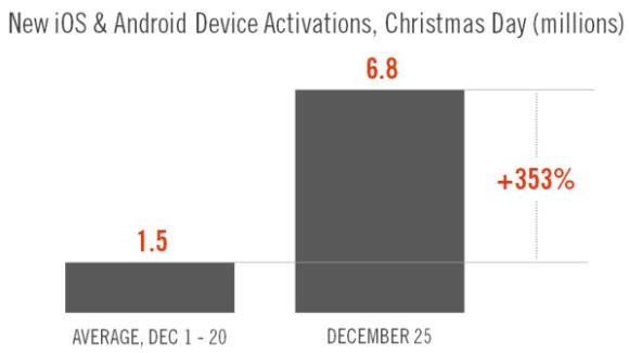 christmas-activations-ios-android