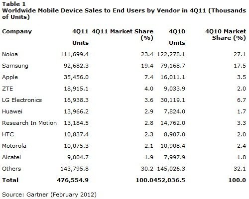 gartner-mobile-share-2011-1