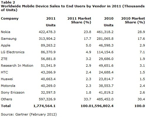 gartner-mobile-share-2011-2