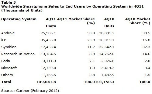 gartner-mobile-share-2011-3