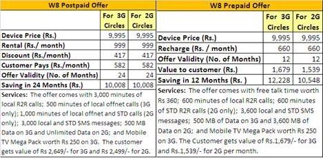 reliance w8 plan copy