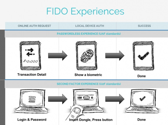 fido-fingerprint-tech