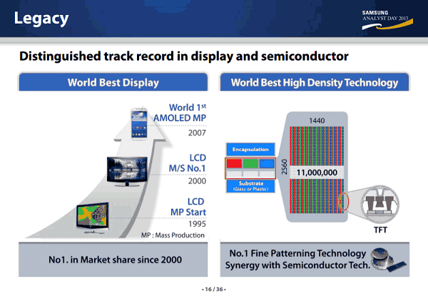 Leaked-Samsung-Display-CEO-presentation-hints-at-560ppi-AMOLED-display-in-2014