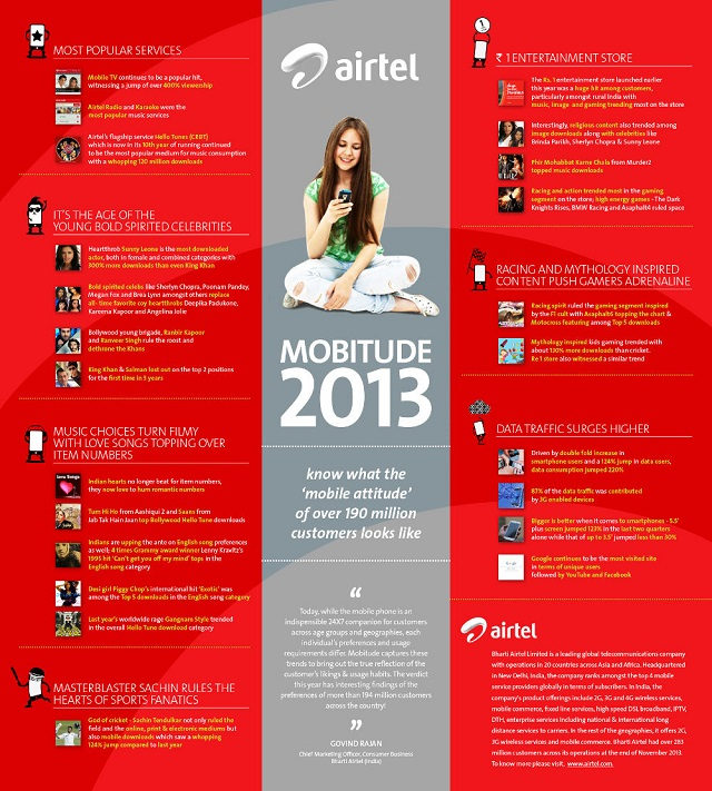 Airtel-Mobitude-2013-InfoGraphic