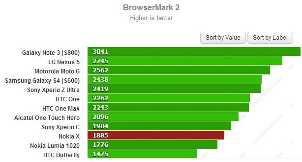 Nokia-X-browser-mark-benchmarks-leak
