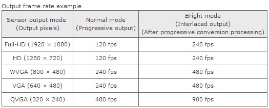 frame-rates-toshiba-bright-mode