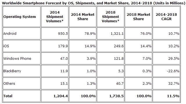 global-smartphone-shipments-2014-idc