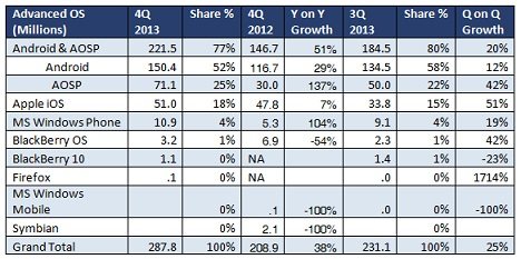 q4-global-smartphone-shipments-report