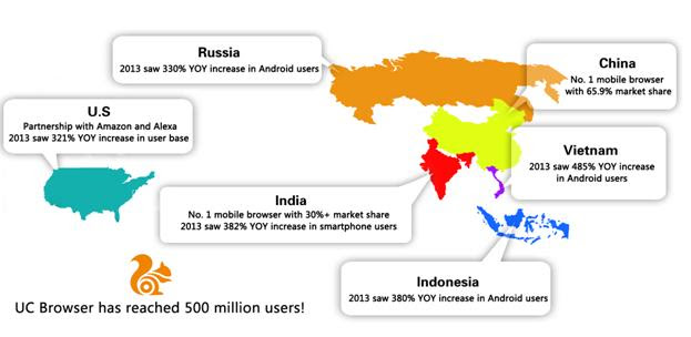UC-Browser-500-million-users