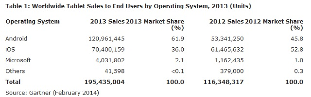global-tablet-market-share-2013