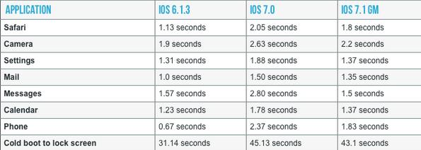 iOS 7.1 for iPhone 4