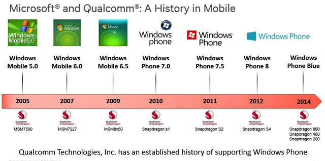 microsoft-and-qualcomm-history