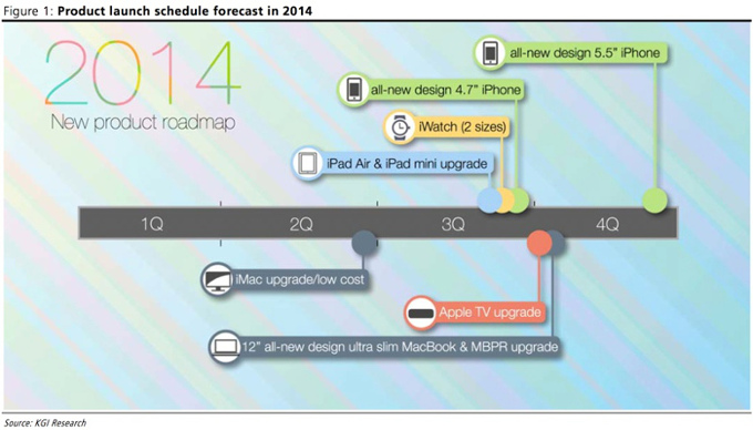 Apple leaked 2014 roadmap