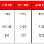Vodafone Red all-in-one plans for postpaid users launched