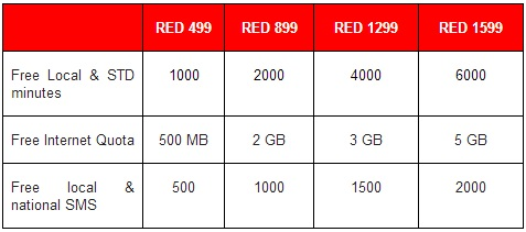 vodafone-red-plans
