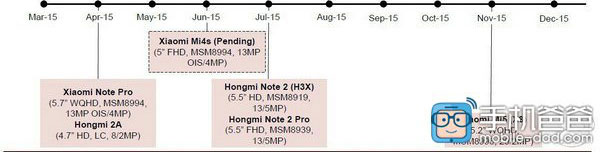 Xiaomi-2015-Roadmap-leak