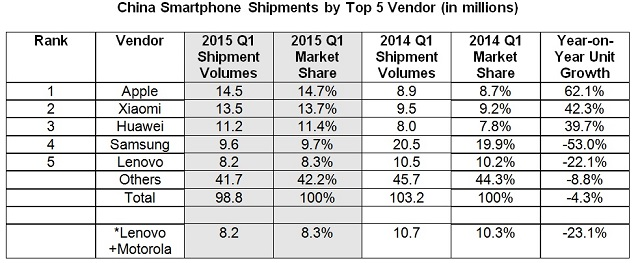 smartphone-vendors-idc-china-2015-q1
